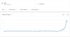 Interesse per il termine Lillo su Google